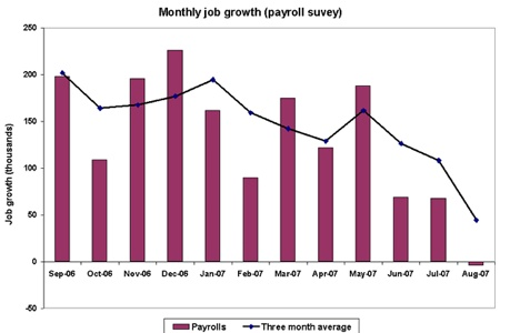 Monthlyjobgrowth