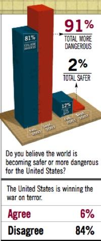 Terrorism Survey