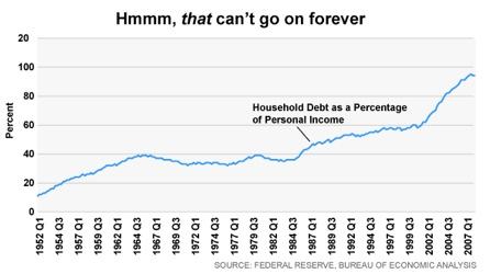 Debtincome