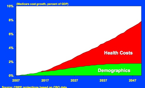 Demographics Vs Spending In Medicare