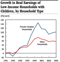 Growth Earnings Low Income