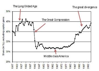 Krugman Graph