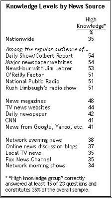 Pew Media