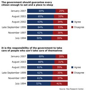 Poverty Polls Pew