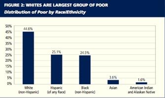 Povertybyrace