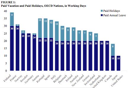 Paid_vacation_international