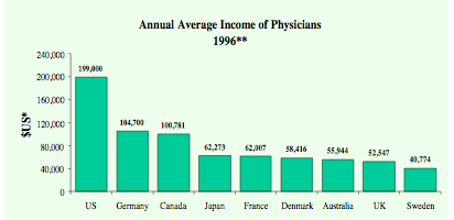 Doctor_salaries
