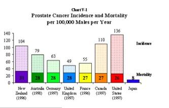 Prostatecancermortality